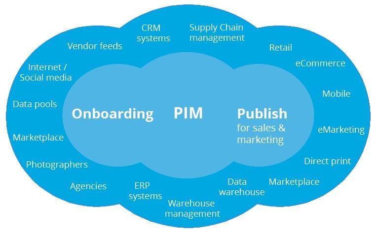 Sélection du système PIM