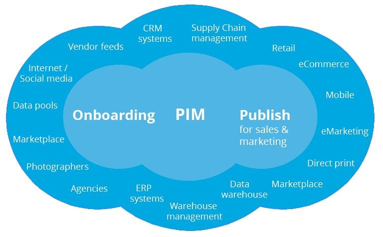 PIM-systeem selecteren