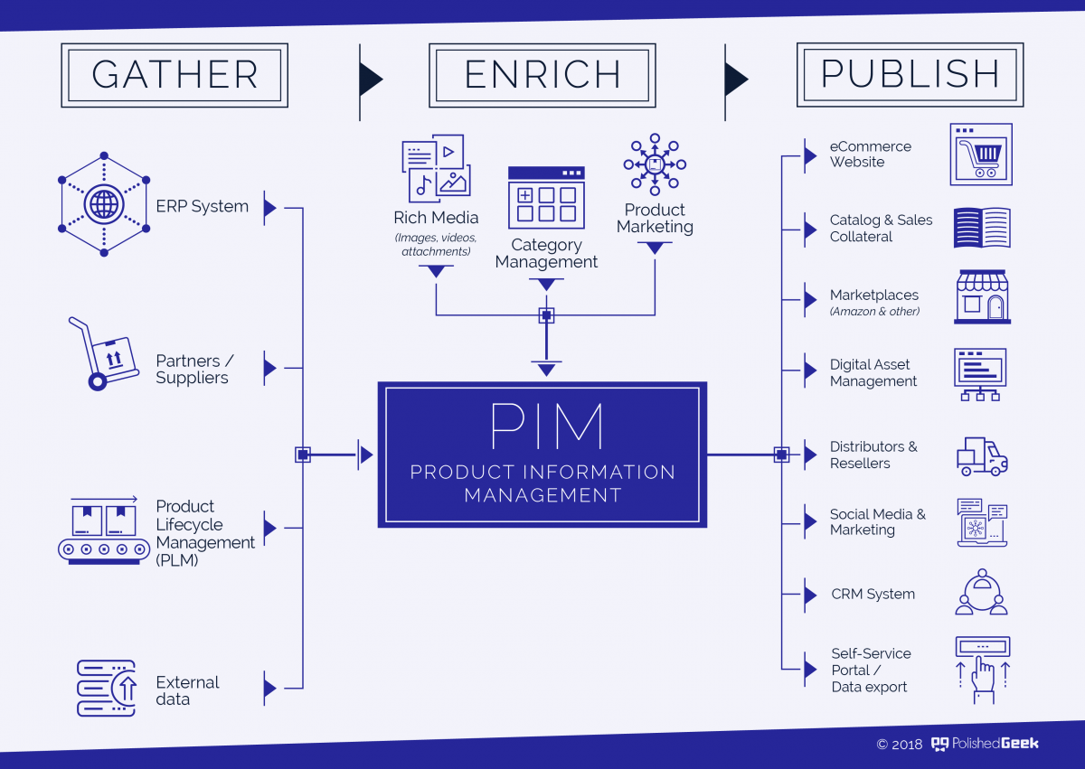 Product Information Management in B2B